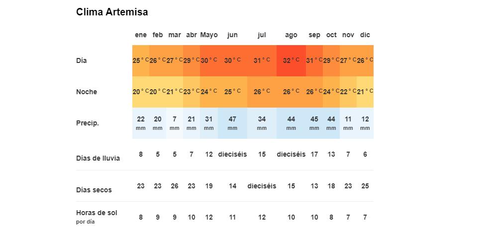 Tiempo y Temperatura en Artemisa