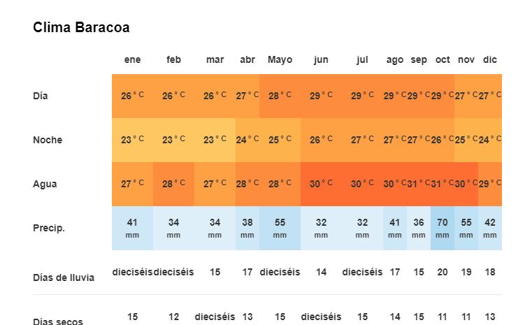 Tiempo y Temperatura en Baracoa