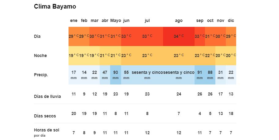 Tiempo y Temperatura en Bayamo