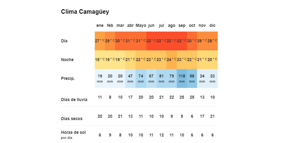 Tiempo y temperatura en Camagüey, Cuba