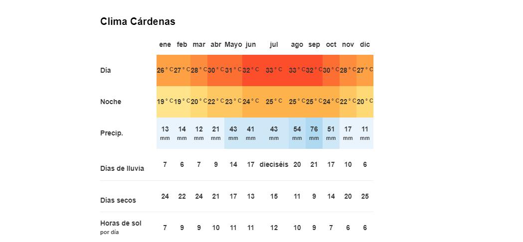 Tiempo y temperatura en Cárdenas, Cuba