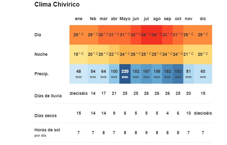 Tiempo y Temperatura en Chivirico, Cuba