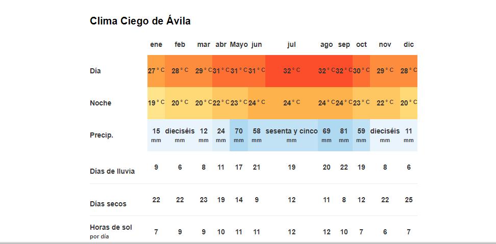 Tiempo y temperatura en Ciego de Ávila