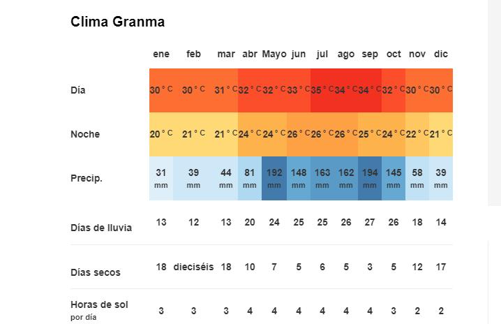 Tiempo y Temperatura en Granma, Cuba