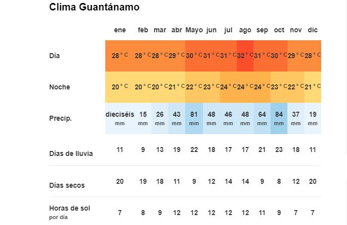 Tiempo y Temperatura en Guantánamo, Cuba