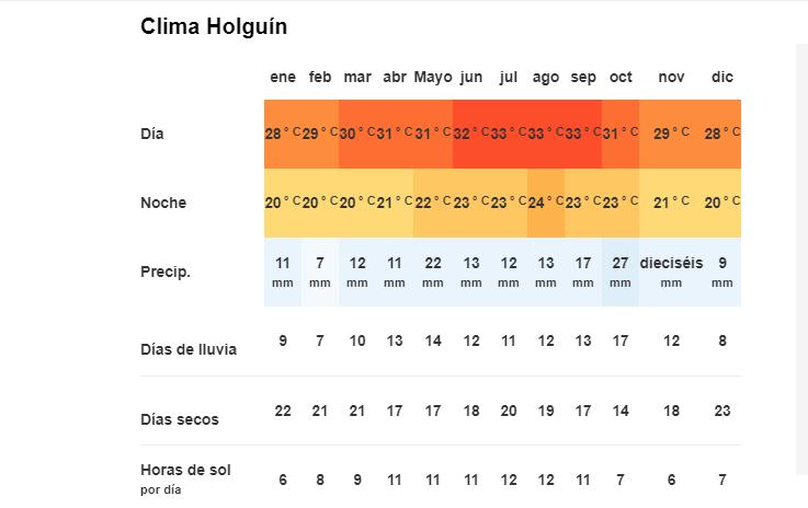 Tiempo y Temperatura en Holguín, Cuba