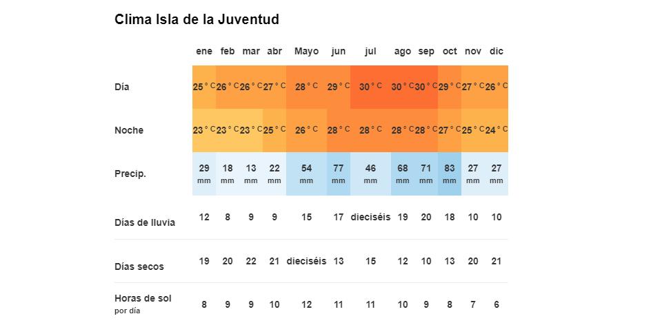 Tiempo y Temperatura en Isla de la Juventud