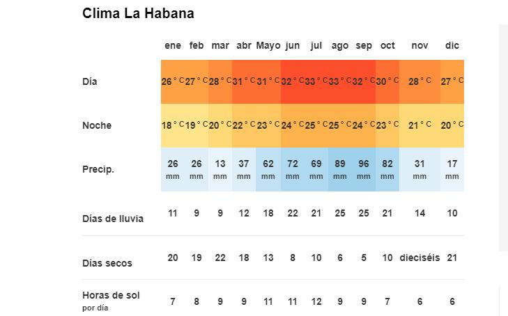 Tiempo y Temperatura en La Habana Cuba
