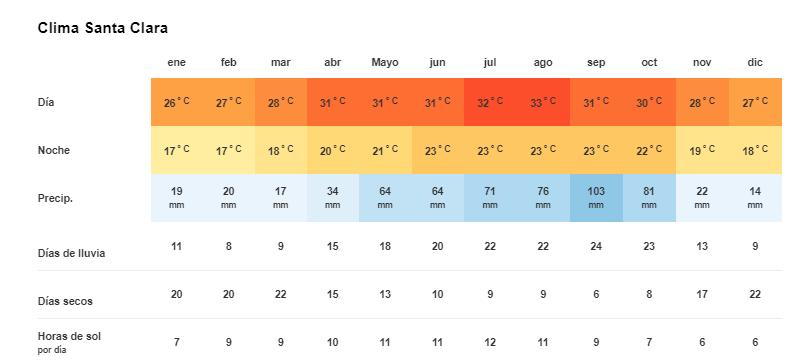 Clima y Temperatura en Santa Clara