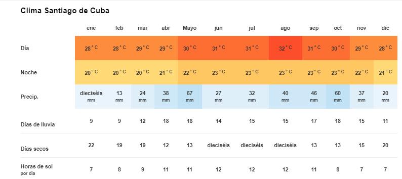 Clima y Temperatura en Santiago de Cuba