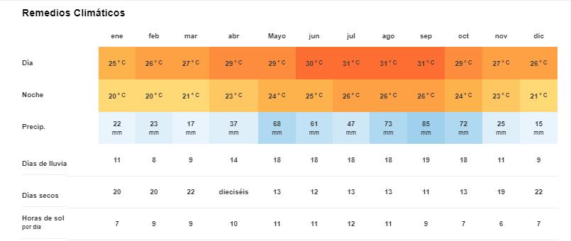 Tiempo y Temperatura en Remedios Cuba