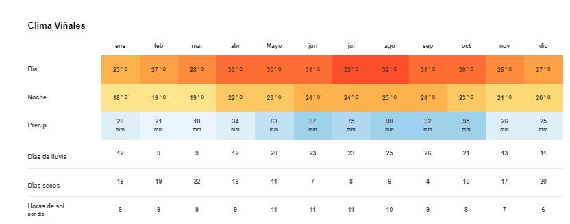 Tiempo y Temperatura en Viñales