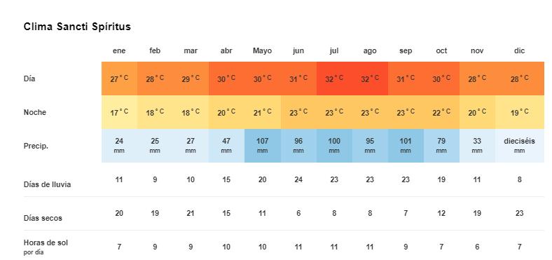 Tiempo y temperatura en Sancti Spíritus Cuba