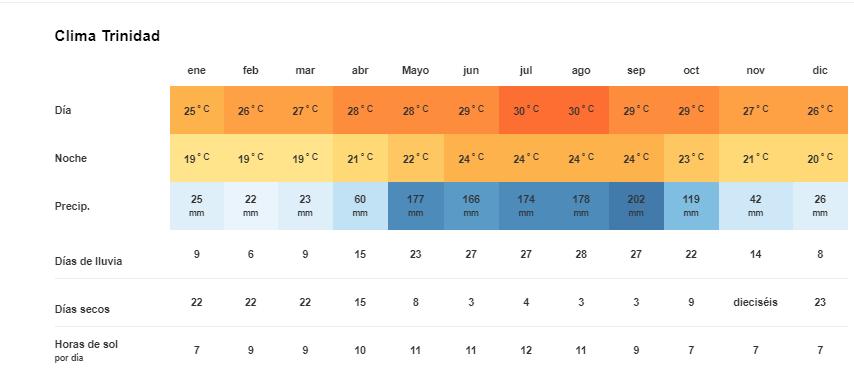 Tiempo y temperatura en Trinidad Cuba