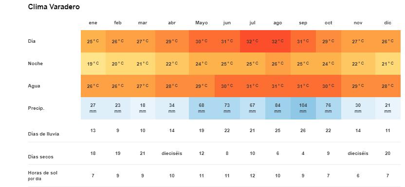 Tiempo y temperatura en Varadero, Cuba
