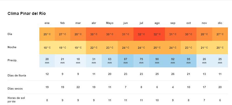 Clima y Temperatura en Pinar del Río