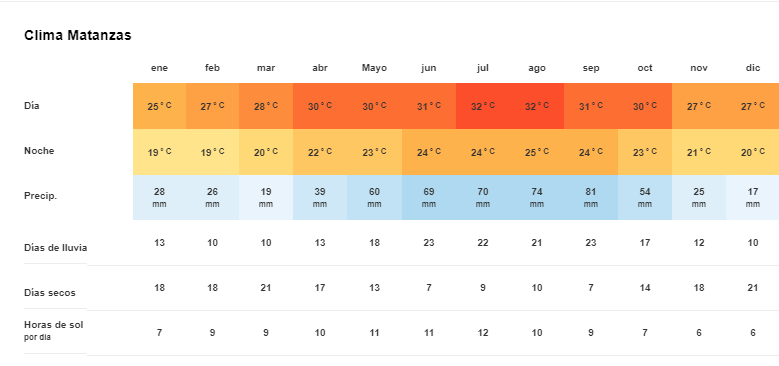 Tiempo y Temperatura en Matanzas, Cuba