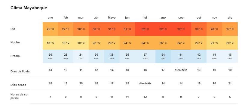 Tiempo y Temperatura en Mayabeque, Cuba