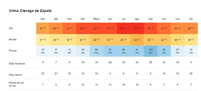 Tiempo y Temperatura en Península de Zapata Cuba