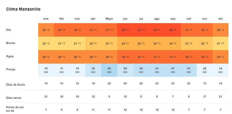 Tiempo y Temperatura en manzanillo, Cuba