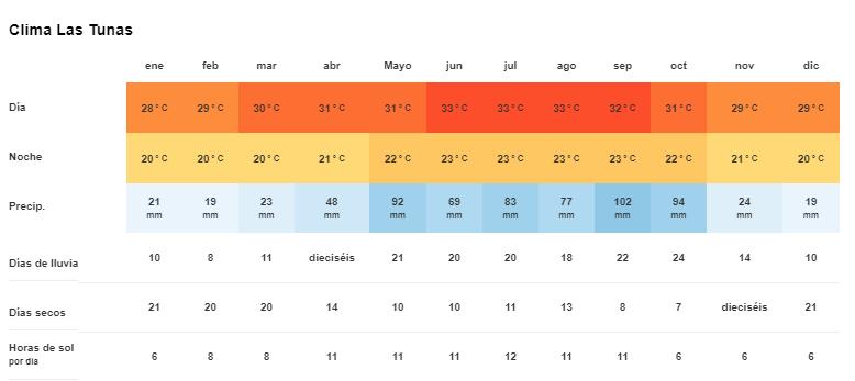 Tiempo y temperatura en Las Tunas, Cuba