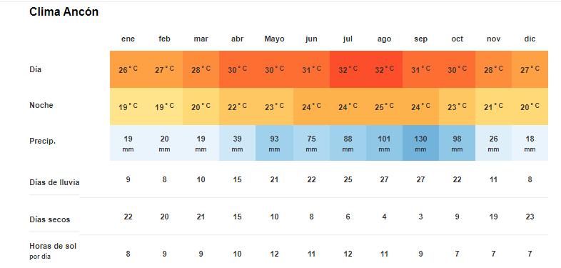 Tiempo y temperatura en Península de Ancón
